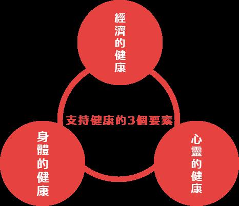 支持健康的3個要素 經濟的健康 身體的健康 心靈的健康